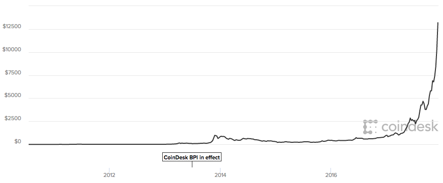 Bitcoin Price (USD), Coindesk.com 12-7-2017