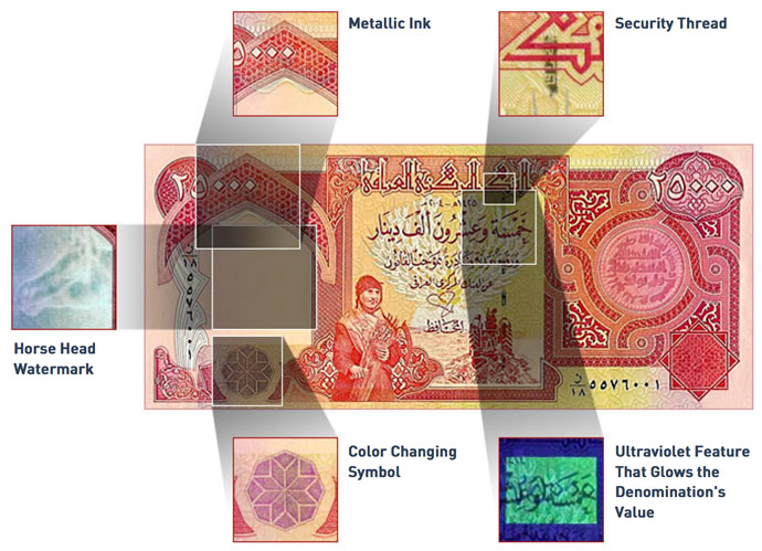 Iraqi Dinar security features